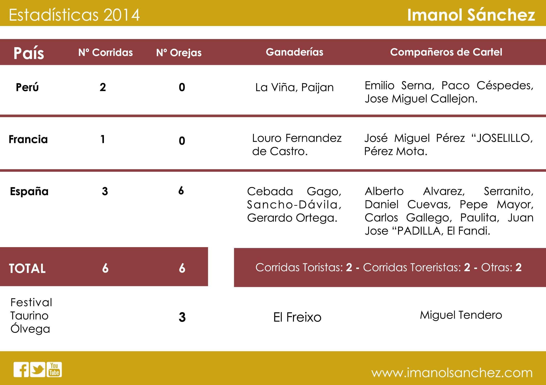 Estadísticas de Imanol Sánchez en 2014
